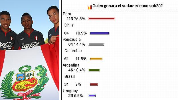 Perú favorito para ganar el Sudamericano Sub 20
