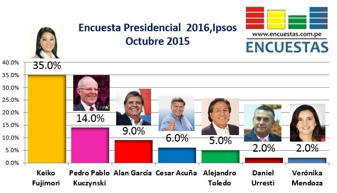 Encuesta Ipsos Perú Octubre 2015