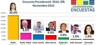 Encuesta Presidencial 2016, Gfk – Noviembre 2015