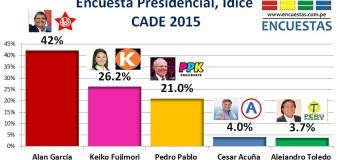 Encuesta Presidencial, IDICE – CADE 2015