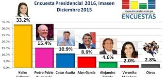 Encuesta Presidencial 2016, Imasen – Diciembre 2015