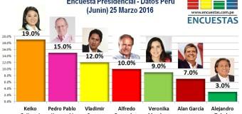 Encuesta Presidencial, Datos Perú – 25 Marzo 2016