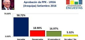 Encuesta Presidencial, UNSA – Setiembre 2016