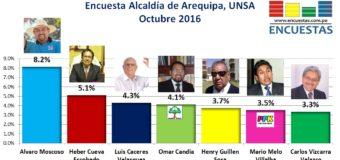 Encuesta Alcaldía de Arequipa, UNSA – Octubre 2016